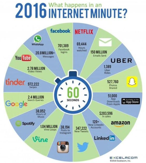 ibam_internet_minute